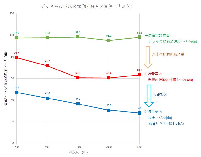 振動グラフ